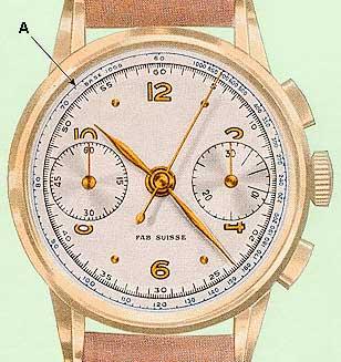 Taquímetro - Mais Que Relógios